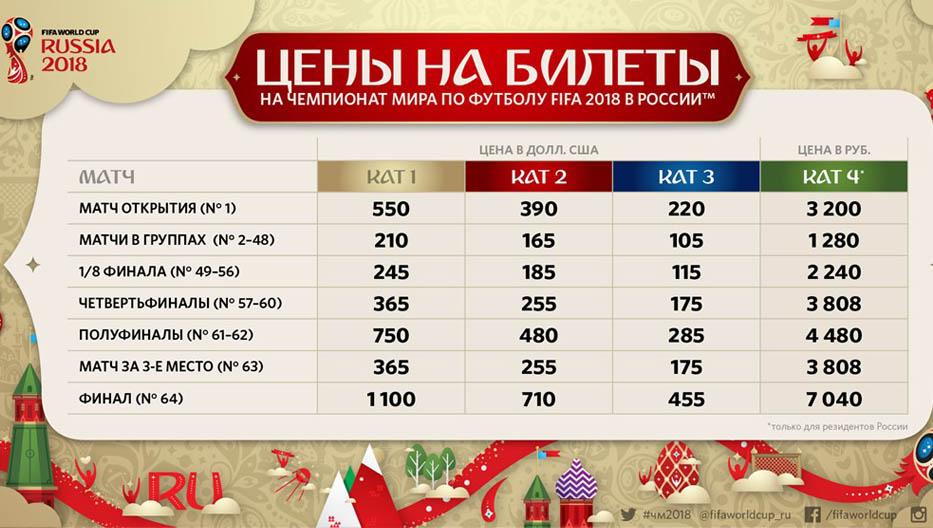 Цена россии футболу мира билетов в по чемпионат